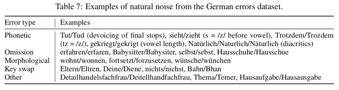 degradation of Nematus as noise increases