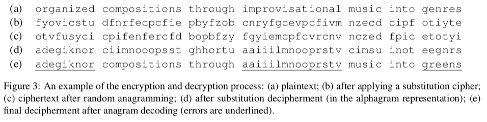 Encryption-decryption process