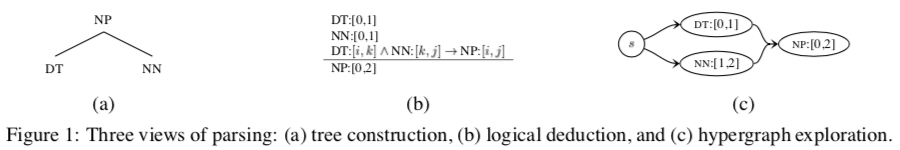 Three views of parsing: Tree construction, logical deduction, and hypergraph exploration.