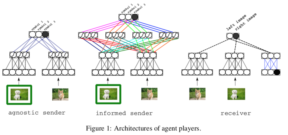 sender receiver architecture: neural with CNNs to encode differences between each image