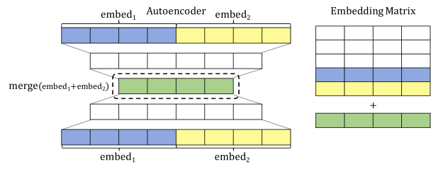 Autoencoder architecture used for initialization
