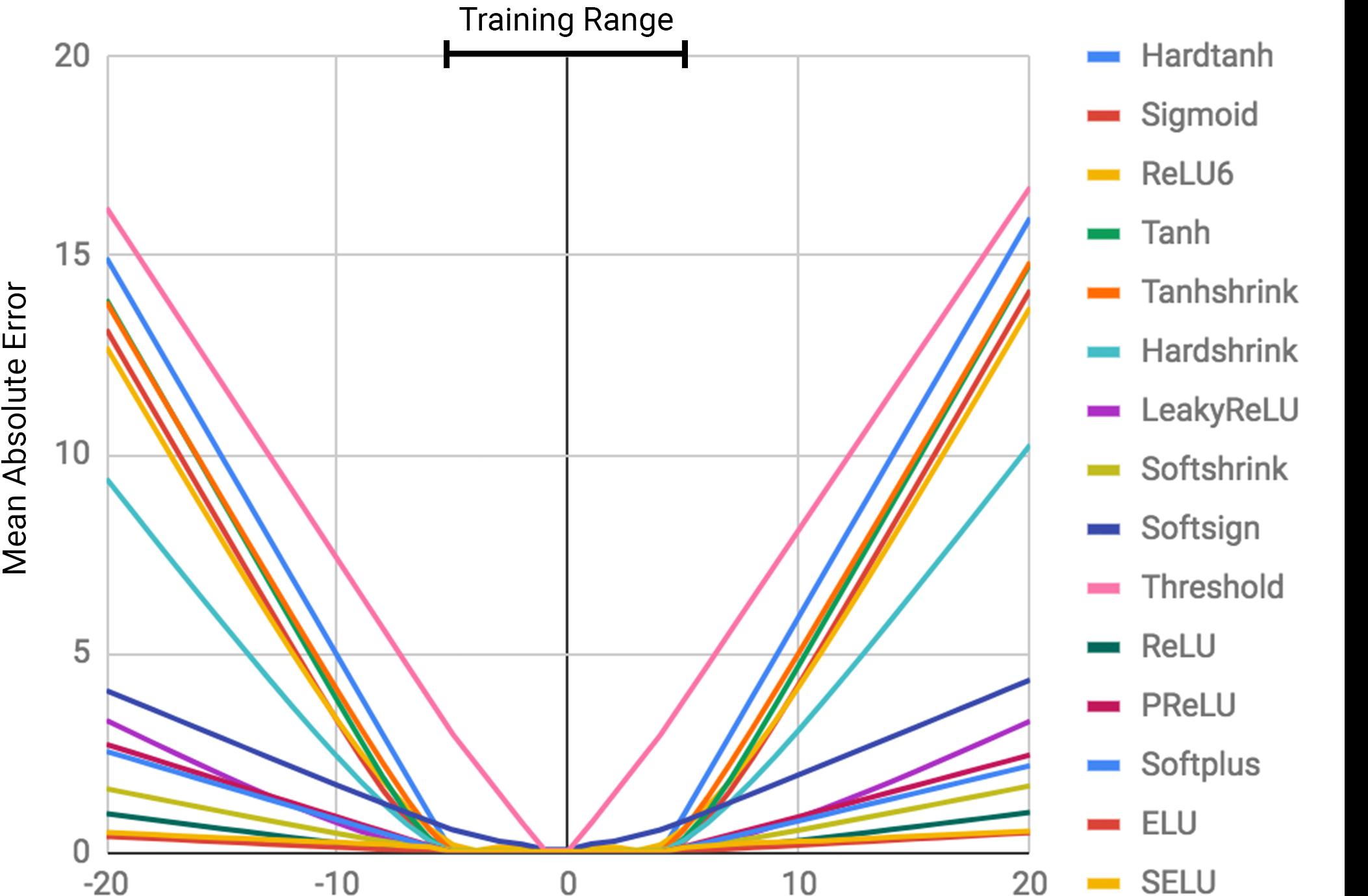 Error is higher outside the training range.